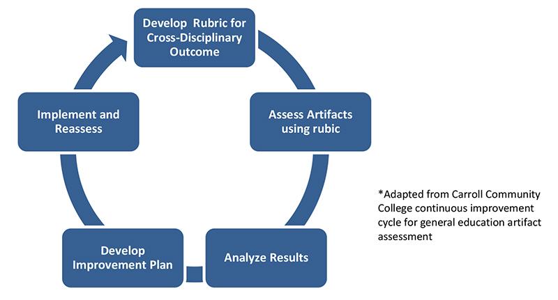 CDO Assessment Process Diagram