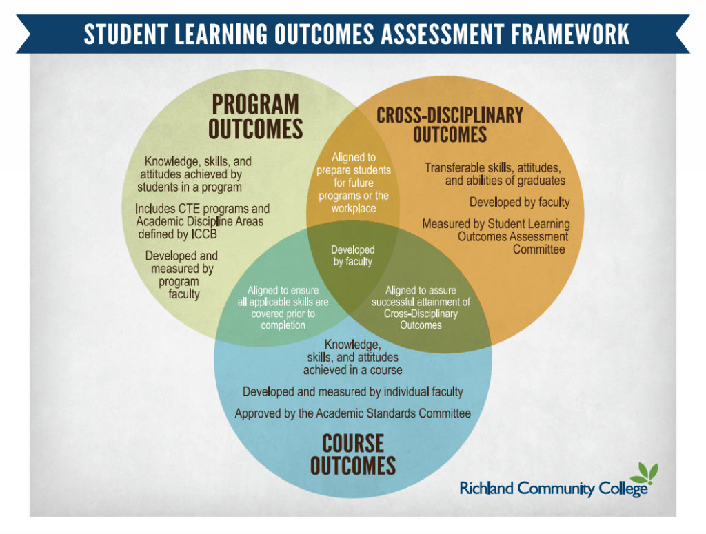 Student Learning Outcomes Assessment Diagram