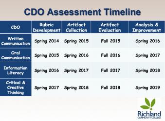 CDO Assessment Timeline