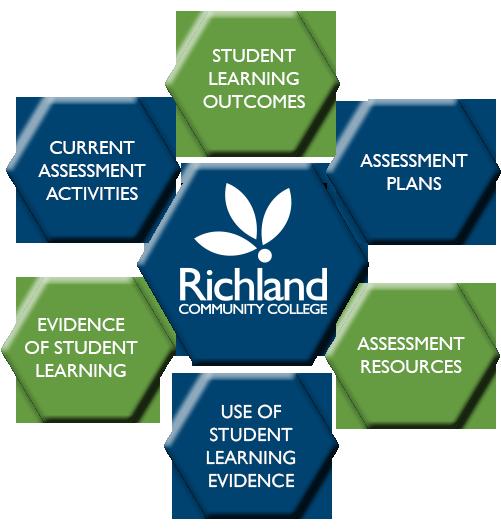 Richland Assessment Framework