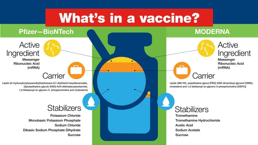 What is in the COVID vaccine